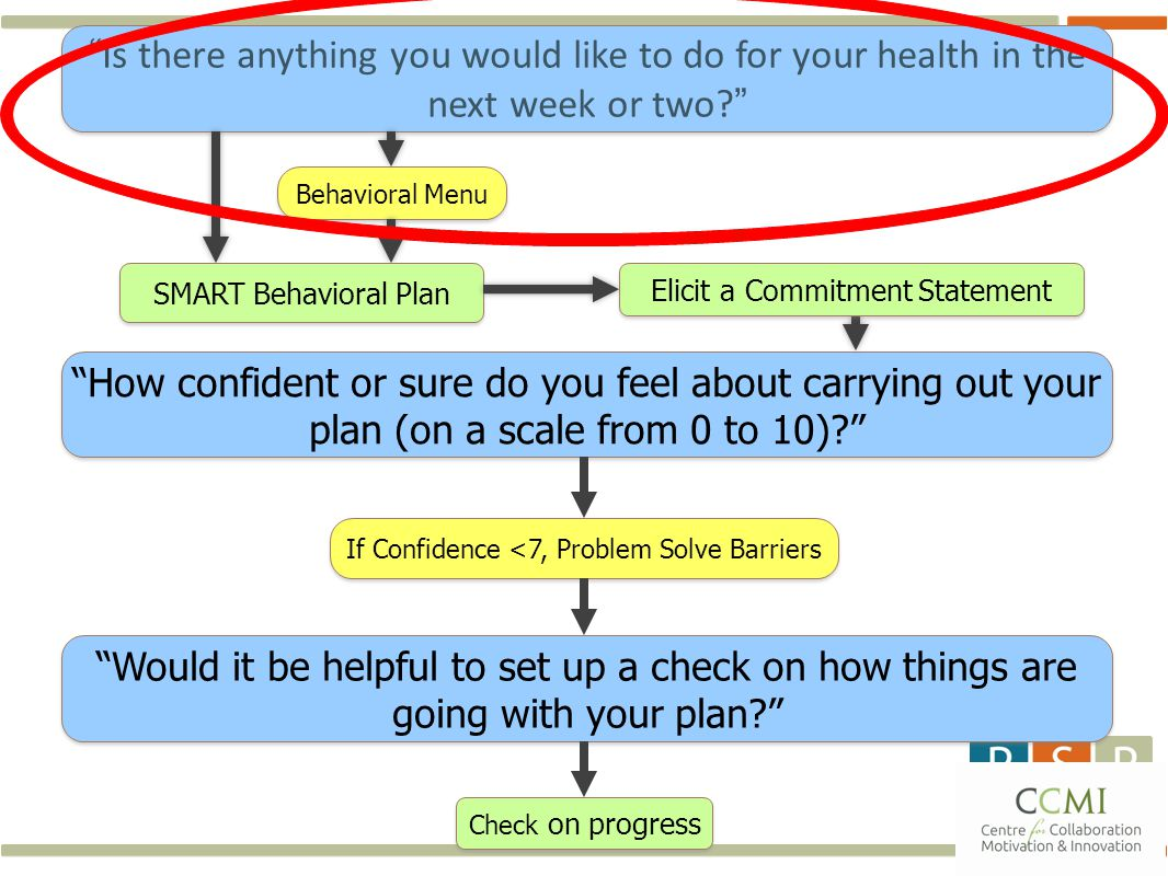14 Is there anything you would like to do for your health in the next week or two? How confident or sure do you feel about carrying out your plan (on a scale from 0 to 10)? Would it be helpful to set up a check on how things are going with your plan? Behavioral Menu If Confidence <7, Problem Solve Barriers Check on progress Elicit a Commitment Statement SMART Behavioral Plan