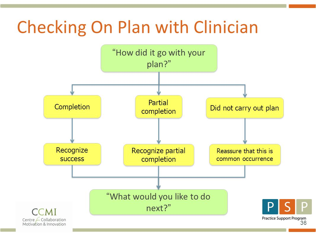 36 Checking On Plan with Clinician How did it go with your plan? Completion Partial completion Did not carry out plan Recognize partial completion What would you like to do next? Reassure that this is common occurrence Recognize success