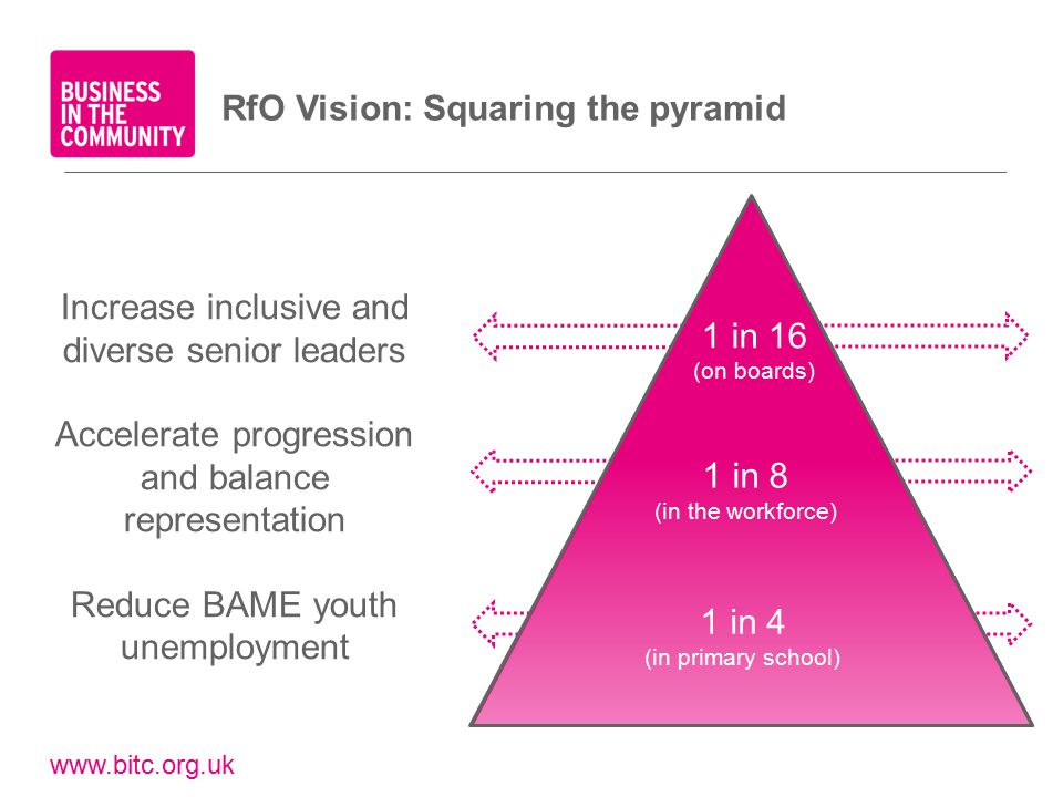 www.bitc.org.uk 1 in 16 (on boards) 1 in 8 (in the workforce) 1 in 4 (in primary school) Increase inclusive and diverse senior leaders Accelerate progression and balance representation Reduce BAME youth unemployment RfO Vision: Squaring the pyramid