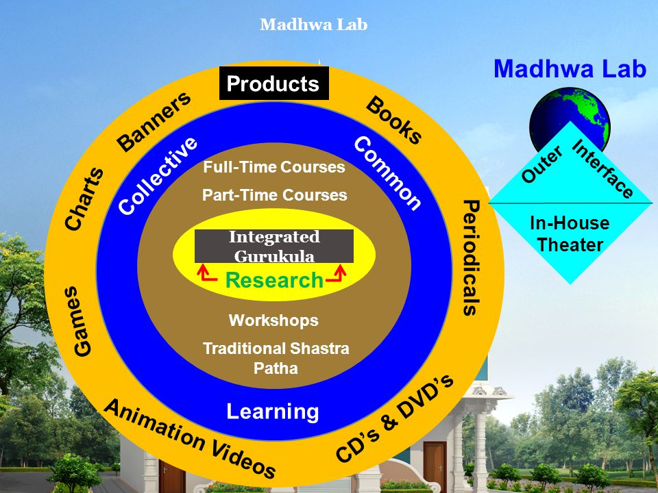 Integrated Gurukula Research Full-Time Courses Part-Time Courses Workshops Traditional Shastra Patha Collective Common Learning Products Books Periodicals CD's & DVD's Games Charts Banners Animation Videos Outer Interface In-House Theater Madhwa Lab