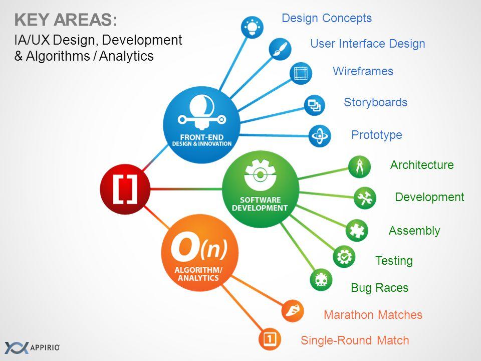 KEY AREAS: IA/UX Design, Development & Algorithms / Analytics Development Assembly Testing Bug Races Architecture Design Concepts User Interface Desig