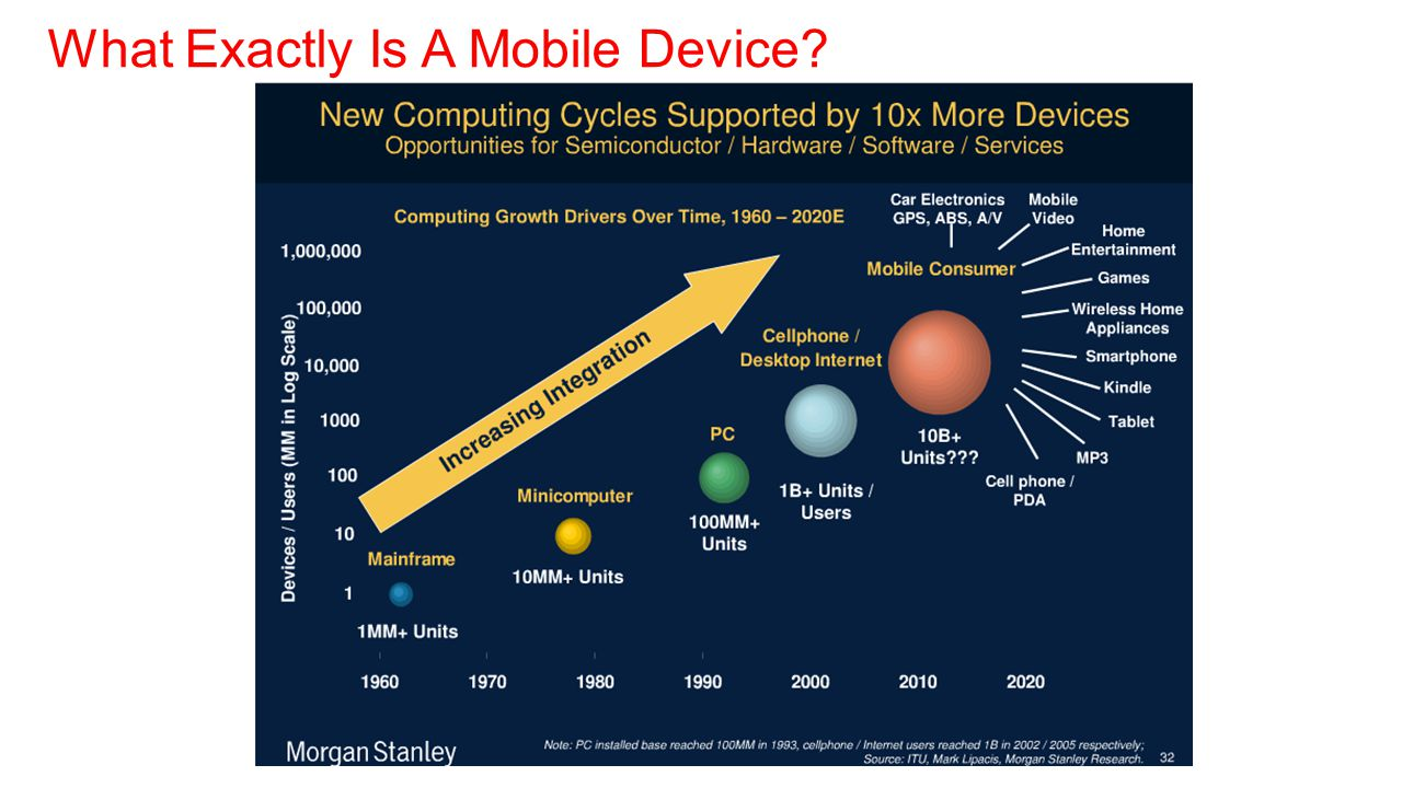 What Exactly Is A Mobile Device