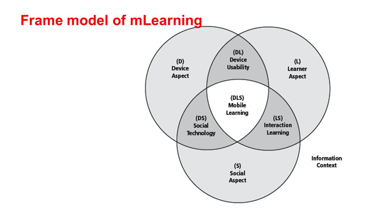 The subsets of flexible learning Flexible Learning Distance Learning E-learning Online Learning M-learning Paper-based Distance Learning Contact Learning (residential/face-to-face)