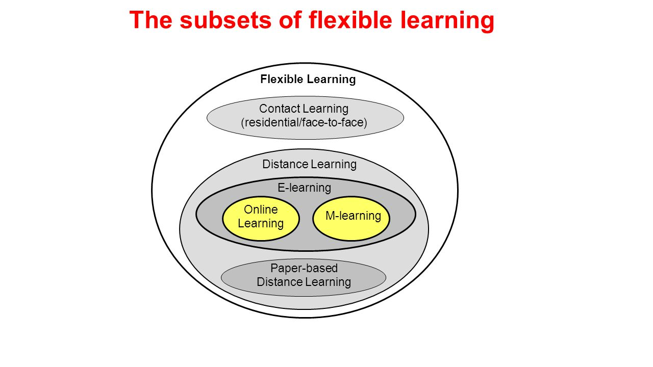 How is it Different from eLearning.Distilled-down version – learning nuggets Just enough i.e.