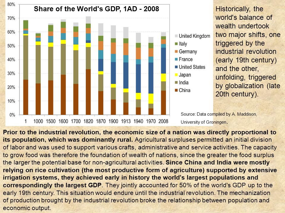 Prior to the industrial revolution, the economic size of a nation was directly proportional to its population, which was dominantly rural.