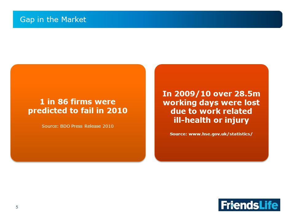 5 Gap in the Market 5 1 in 86 firms were predicted to fail in 2010 Source: BDO Press Release 2010 1 in 86 firms were predicted to fail in 2010 Source: BDO Press Release 2010 In 2009/10 over 28.5m working days were lost due to work related ill-health or injury Source: www.hse.gov.uk/statistics/ In 2009/10 over 28.5m working days were lost due to work related ill-health or injury Source: www.hse.gov.uk/statistics/