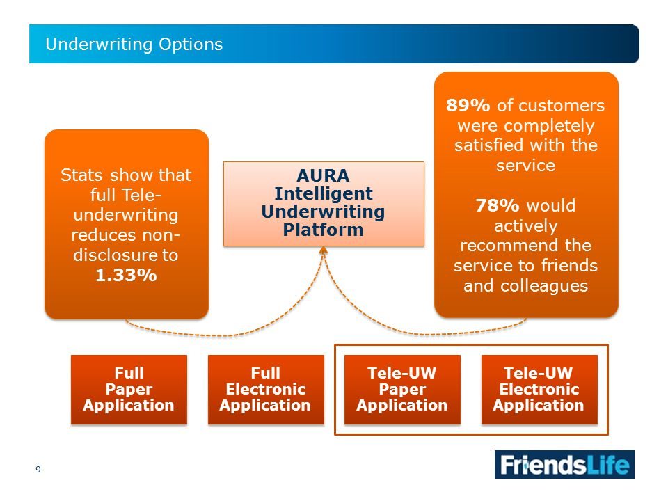 9 Underwriting Options 9 AURA Intelligent Underwriting Platform AURA Intelligent Underwriting Platform Full Paper Application Full Paper Application Full Electronic Application Tele-UW Paper Application Tele-UW Electronic Application 89% of customers were completely satisfied with the service 78% would actively recommend the service to friends and colleagues 89% of customers were completely satisfied with the service 78% would actively recommend the service to friends and colleagues Stats show that full Tele- underwriting reduces non- disclosure to 1.33%