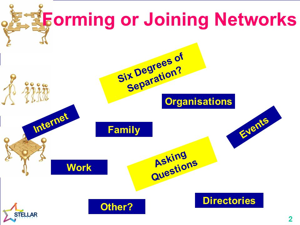 2 Forming or Joining Networks Six Degrees of Separation? Organisations Directories Events Work Family Internet Asking Questions Other?