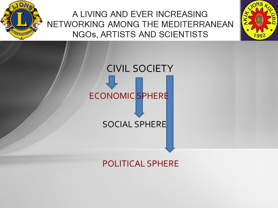CIVIL SOCIETY A LIVING AND EVER INCREASING NETWORKING AMONG THE MEDITERRANEAN NGOs, ARTISTS AND SCIENTISTS ECONOMIC SPHERE SOCIAL SPHERE POLITICAL SPHERE