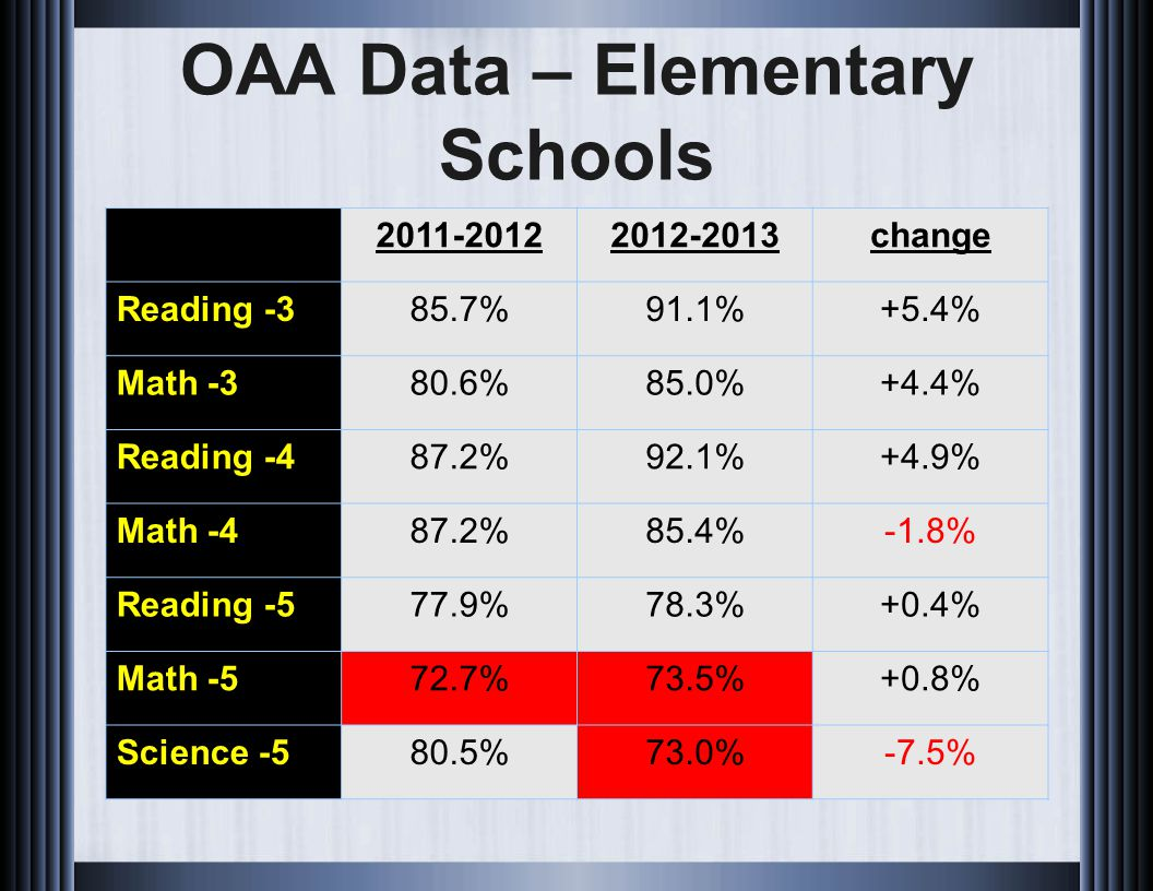 OAA Data – Elementary Schools 2011-20122012-2013change Reading -385.7%91.1%+5.4% Math -380.6%85.0%+4.4% Reading -487.2%92.1%+4.9% Math -487.2%85.4%-1.8% Reading -577.9%78.3%+0.4% Math -572.7%73.5%+0.8% Science -580.5%73.0%-7.5%