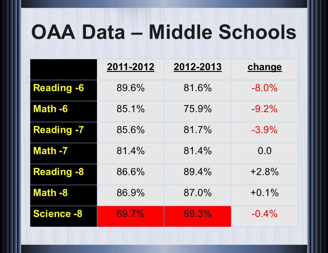 OAA Data – Middle Schools 2011-20122012-2013change Reading -689.6%81.6%-8.0% Math -685.1%75.9%-9.2% Reading -785.6%81.7%-3.9% Math -781.4% 0.0 Reading -886.6%89.4%+2.8% Math -886.9%87.0%+0.1% Science -869.7%69.3%-0.4%