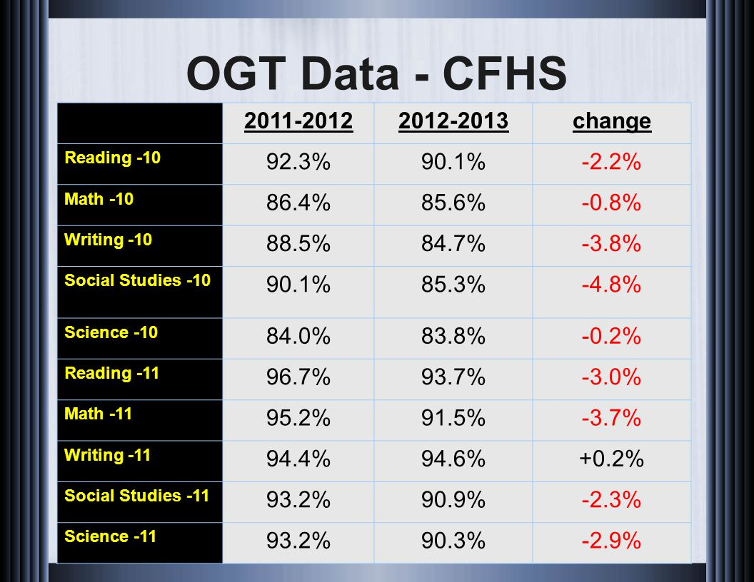OGT Data - CFHS 2011-20122012-2013change Reading -10 92.3%90.1%-2.2% Math -10 86.4%85.6%-0.8% Writing -10 88.5%84.7%-3.8% Social Studies -10 90.1%85.3%-4.8% Science -10 84.0%83.8%-0.2% Reading -11 96.7%93.7%-3.0% Math -11 95.2%91.5%-3.7% Writing -11 94.4%94.6%+0.2% Social Studies -11 93.2%90.9%-2.3% Science -11 93.2%90.3%-2.9%
