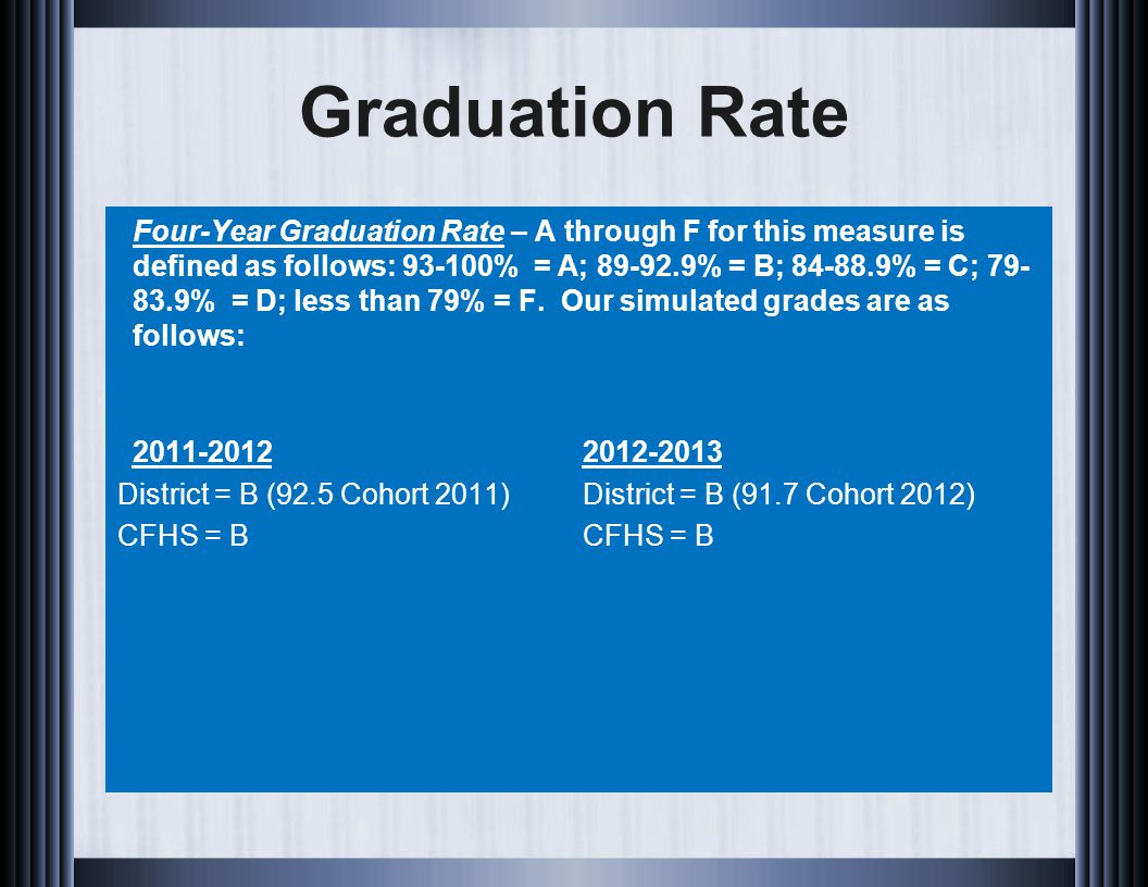 Graduation Rate Four-Year Graduation Rate – A through F for this measure is defined as follows: 93-100% = A; 89-92.9% = B; 84-88.9% = C; 79- 83.9% = D; less than 79% = F.