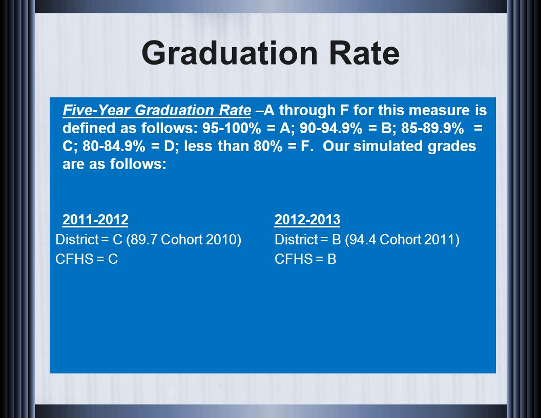 Graduation Rate Five-Year Graduation Rate –A through F for this measure is defined as follows: 95-100% = A; 90-94.9% = B; 85-89.9% = C; 80-84.9% = D; less than 80% = F.