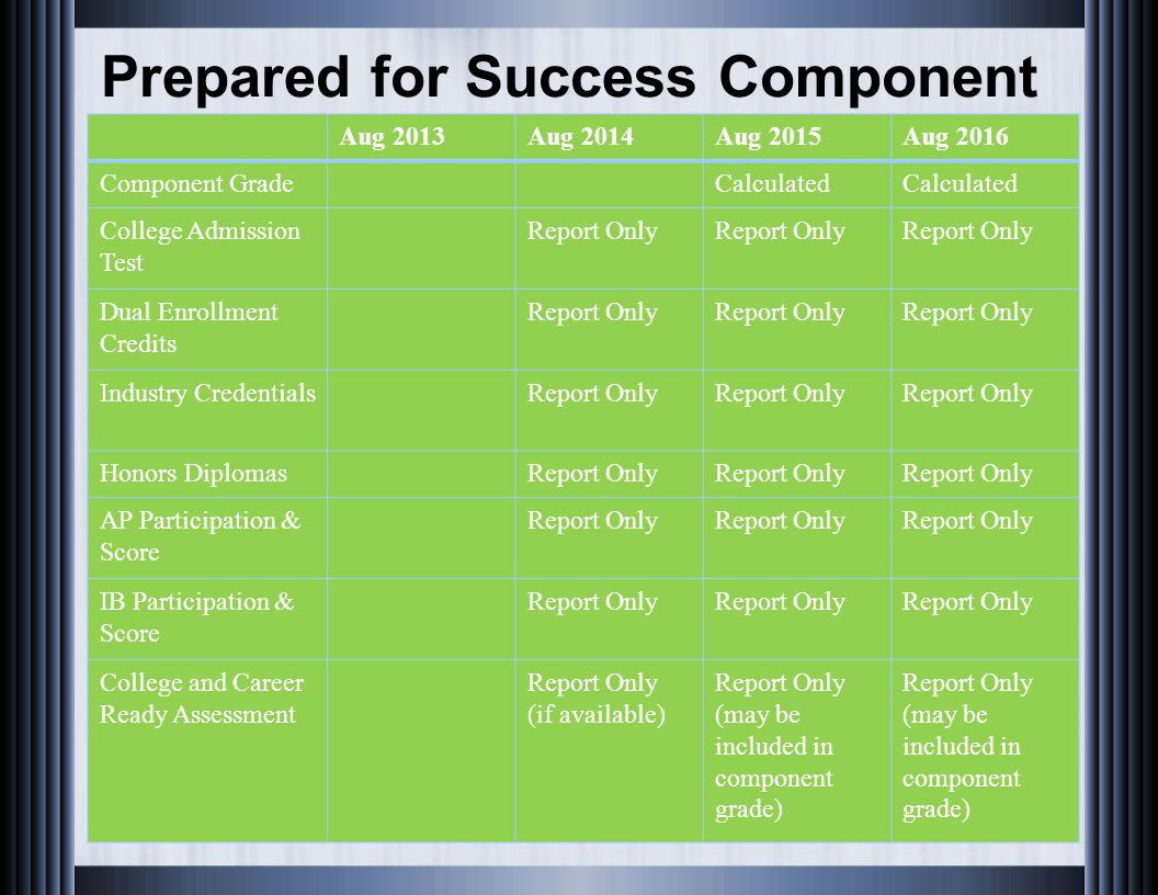 Prepared for Success Component Aug 2013Aug 2014Aug 2015Aug 2016 Component GradeCalculated College Admission Test Report Only Dual Enrollment Credits R