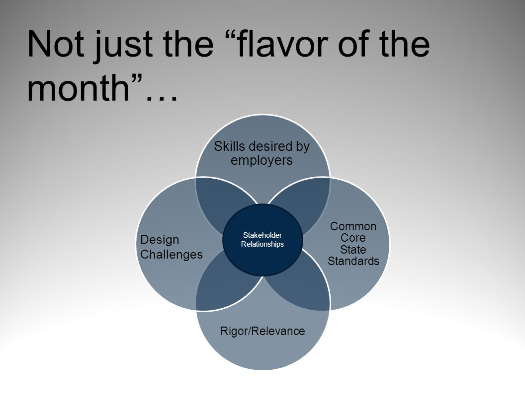 Skills desired by employers Common Core State Standards Rigor/Relevance Not just the flavor of the month … Stakeholder Relationships Design Challenges