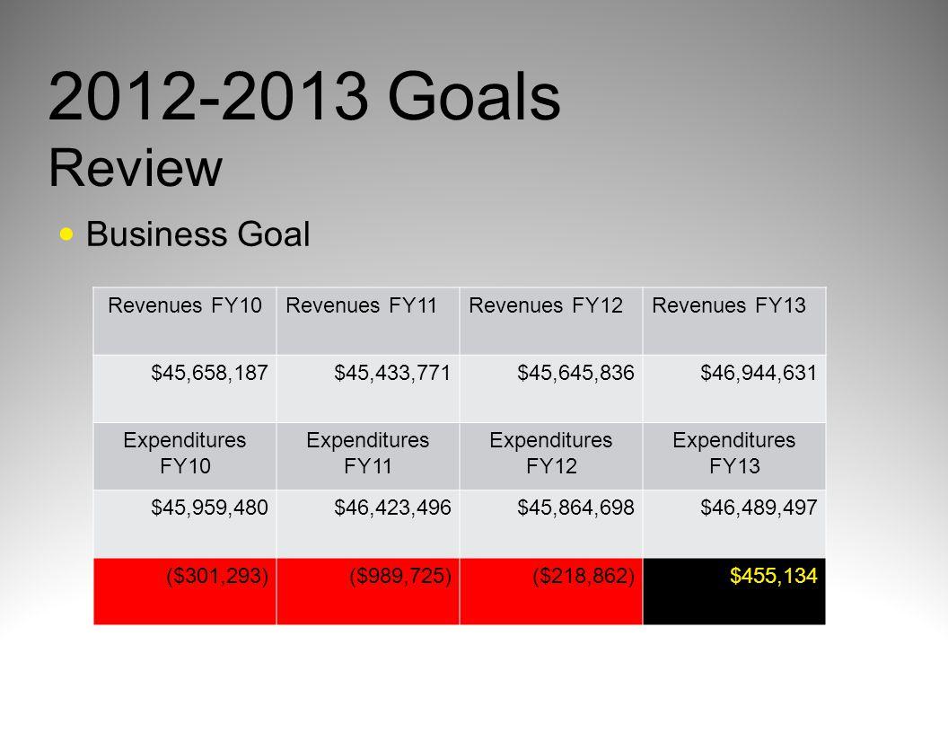 Business Goal 2012-2013 Goals Review Revenues FY10Revenues FY11Revenues FY12Revenues FY13 $45,658,187$45,433,771$45,645,836$46,944,631 Expenditures FY10 Expenditures FY11 Expenditures FY12 Expenditures FY13 $45,959,480$46,423,496$45,864,698$46,489,497 ($301,293)($989,725)($218,862)$455,134
