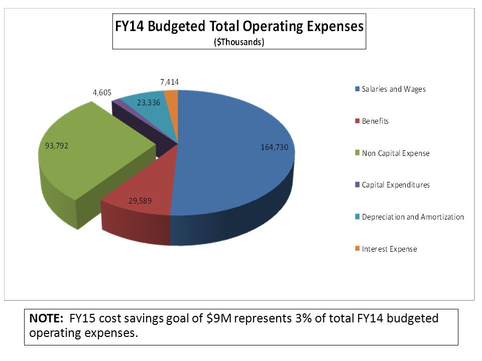 NOTE: FY15 cost savings goal of $9M represents 3% of total FY14 budgeted operating expenses.