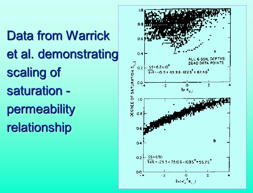 Data from Warrick et al.
