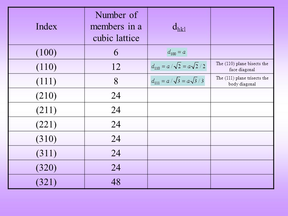 Index Number of members in a cubic lattice d hkl (100)6 (110)12 The (110) plane bisects the face diagonal (111)8 The (111) plane trisects the body dia