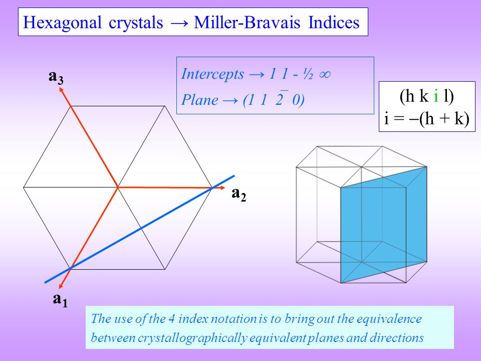 Hexagonal crystals → Miller-Bravais Indices (h k i l) i =  (h + k) a1a1 a2a2 a3a3 Intercepts → 1 1 - ½  Plane → (1 1  2 0) The use of the 4 index notation is to bring out the equivalence between crystallographically equivalent planes and directions