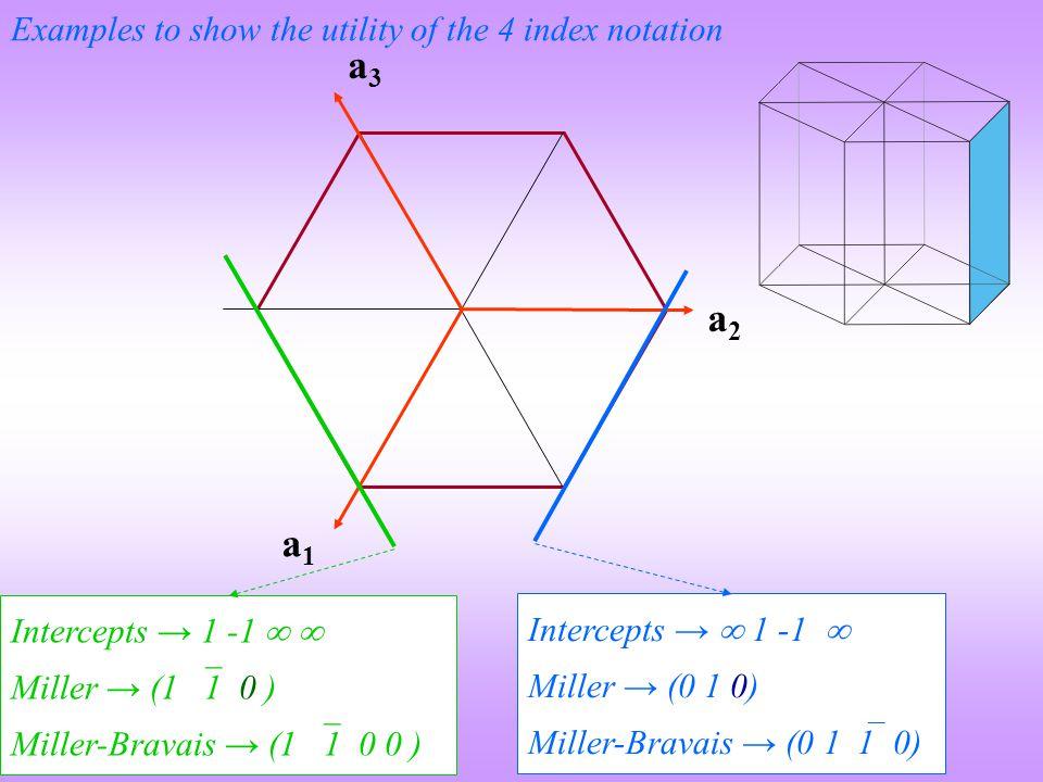 a1a1 a2a2 a3a3 Intercepts →  1 -1  Miller → (0 1 0) Miller-Bravais → (0 1  1 0) Intercepts → 1 -1   Miller → (1  1 0 ) Miller-Bravais → (1  1 0 0 ) Examples to show the utility of the 4 index notation