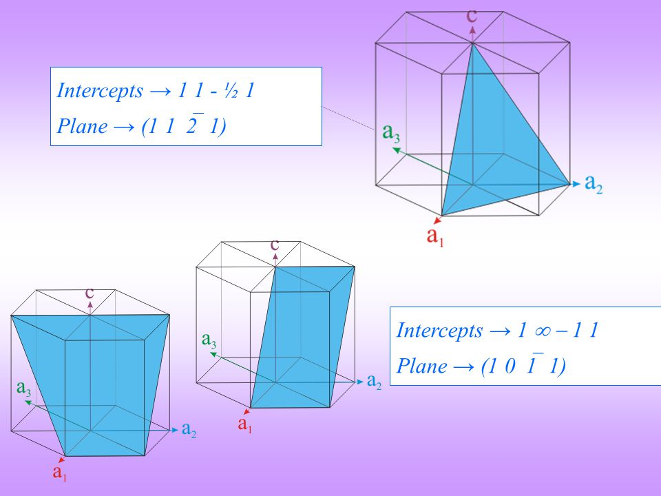 Intercepts → 1 1 - ½ 1 Plane → (1 1  2 1) Intercepts → 1   1 1 Plane → (1 0  1 1)