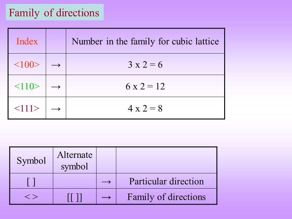 Family of directions IndexNumber in the family for cubic lattice →3 x 2 = 6 →6 x 2 = 12 →4 x 2 = 8 Symbol Alternate symbol [ ]→Particular direction [[