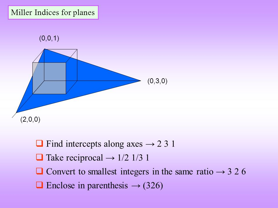  Find intercepts along axes → 2 3 1  Take reciprocal → 1/2 1/3 1  Convert to smallest integers in the same ratio → 3 2 6  Enclose in parenthesis →