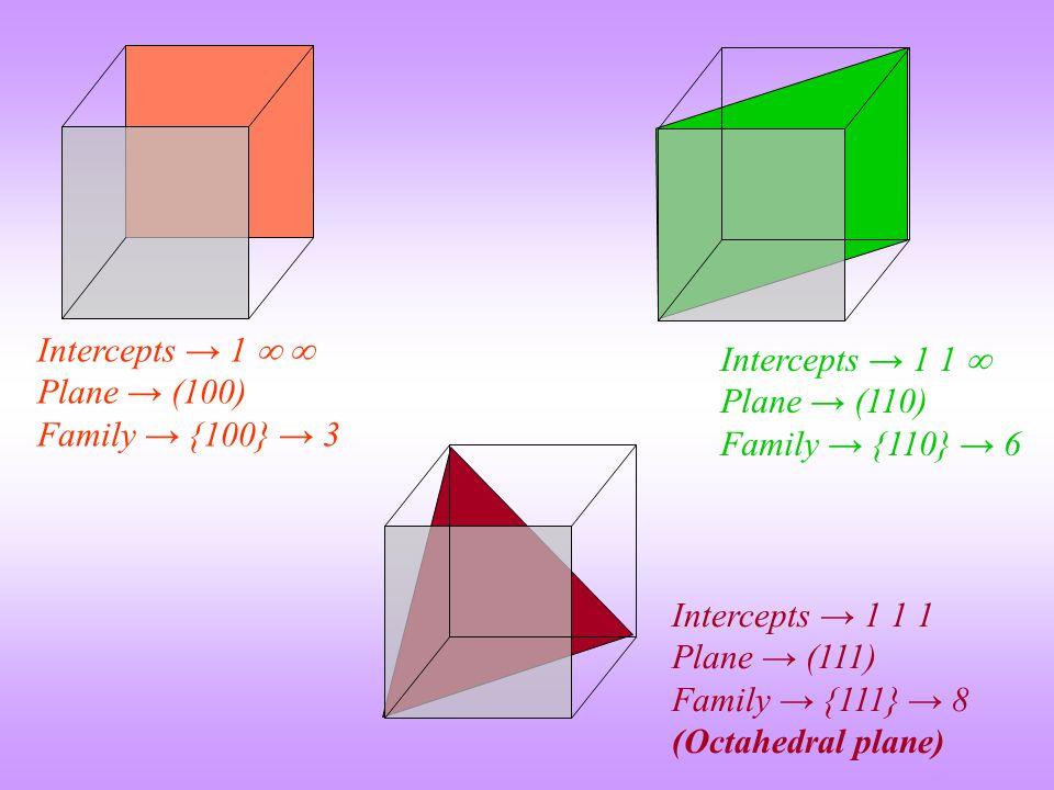 Intercepts → 1   Plane → (100) Family → {100} → 3 Intercepts → 1 1  Plane → (110) Family → {110} → 6 Intercepts → 1 1 1 Plane → (111) Family → {111} → 8 (Octahedral plane)