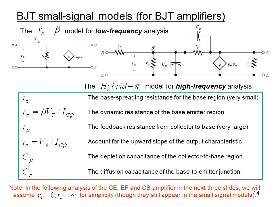 14 BJT small-signal models (for BJT amplifiers) The model for high-frequency analysis The model for low-frequency analysis The base-spreading resistan