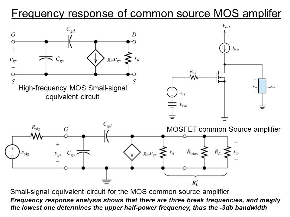 9 Frequency response of common source MOS amplifer High-frequency MOS Small-signal equivalent circuit MOSFET common Source amplifier Small-signal equi