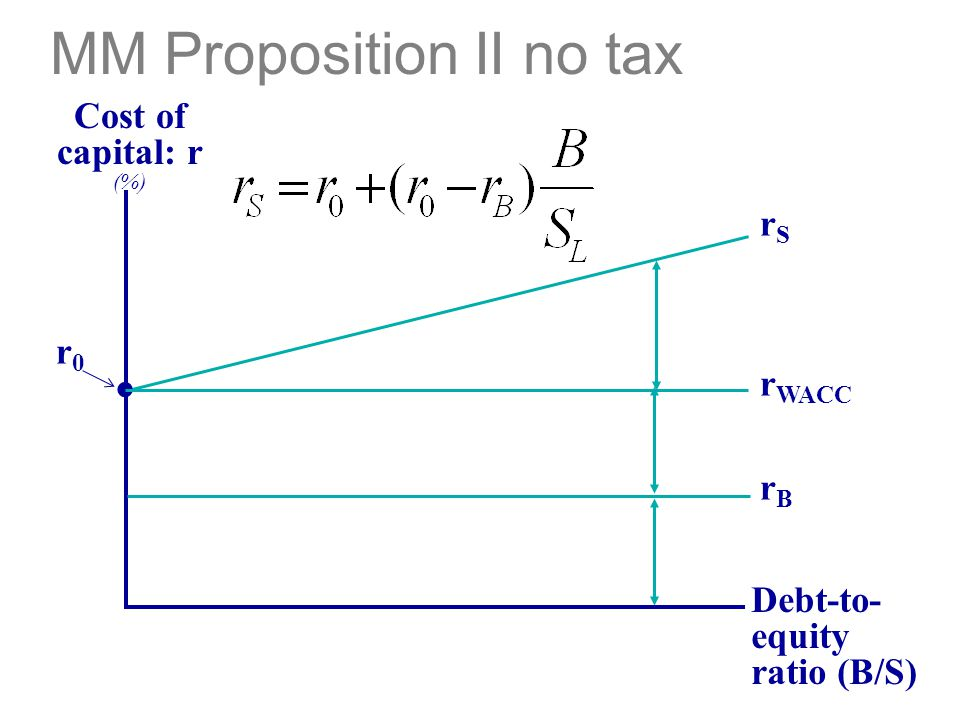 MM Proposition II no tax Debt-to- equity ratio (B/S) Cost of capital: r (%). r0r0 rSrS r WACC rBrB