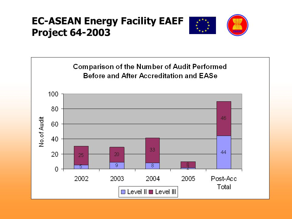 EC-ASEAN Energy Facility EAEF Project 64-2003