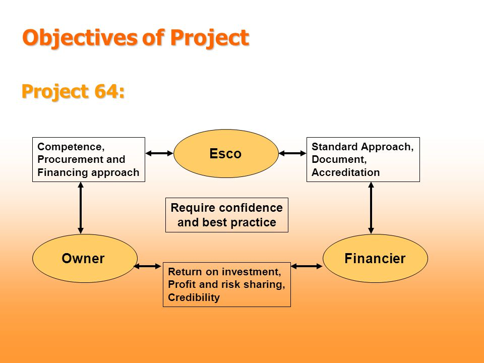 Project 64: Owner Esco Financier Require confidence and best practice Standard Approach, Document, Accreditation Competence, Procurement and Financing approach Return on investment, Profit and risk sharing, Credibility Objectives of Project