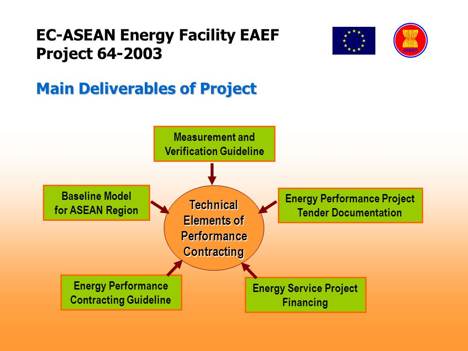 EC-ASEAN Energy Facility EAEF Project 64-2003 Main Deliverables of Project Baseline Model for ASEAN Region Measurement and Verification Guideline Energy Performance Contracting Guideline Energy Performance Project Tender Documentation Energy Service Project Financing Technical Elements of PerformanceContracting