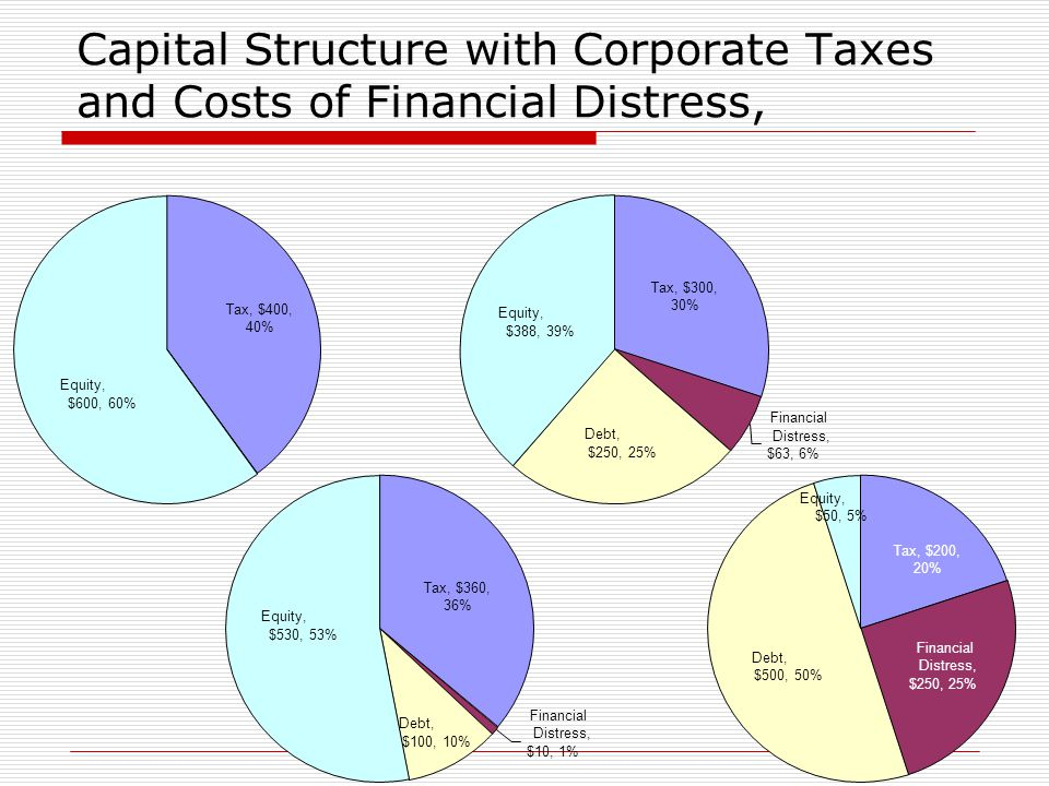 Capital Structure with Corporate Taxes and Costs of Financial Distress, Tax, $400, 40% Equity, $600, 60% Tax, $300, 30% Financial Distress, $63, 6% Debt, $250, 25% Equity, $388, 39% Tax, $360, 36% Debt, $100, 10% Financial Distress, $10, 1% Equity, $530, 53% Equity, $50, 5% Tax, $200, 20% Financial Distress, $250, 25% Debt, $500, 50%
