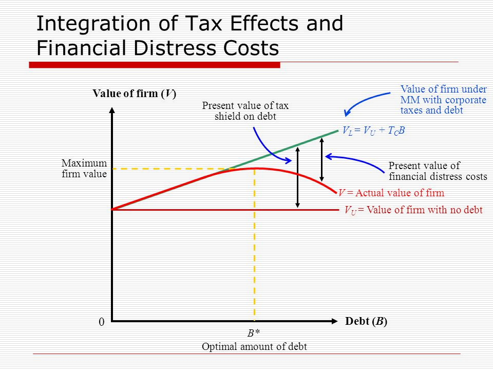 Integration of Tax Effects and Financial Distress Costs Debt (B) Value of firm (V) 0 Present value of tax shield on debt Present value of financial distress costs Value of firm under MM with corporate taxes and debt V L = V U + T C B V = Actual value of firm V U = Value of firm with no debt B* Maximum firm value Optimal amount of debt