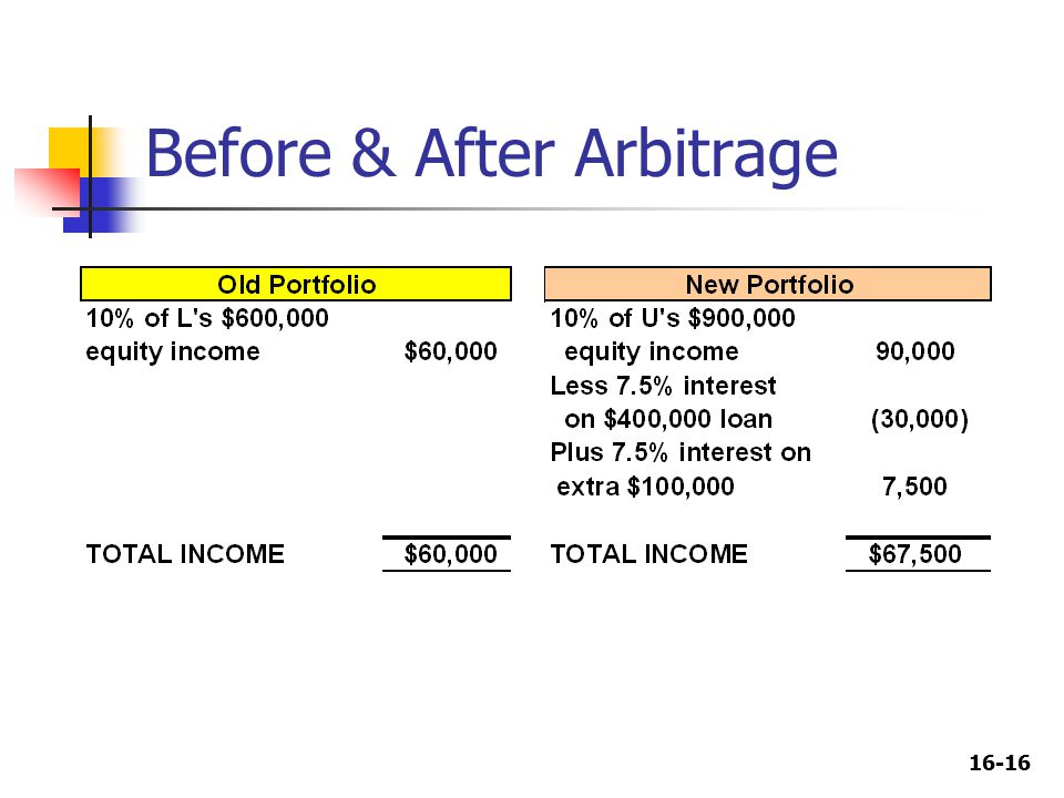 16-16 Before & After Arbitrage