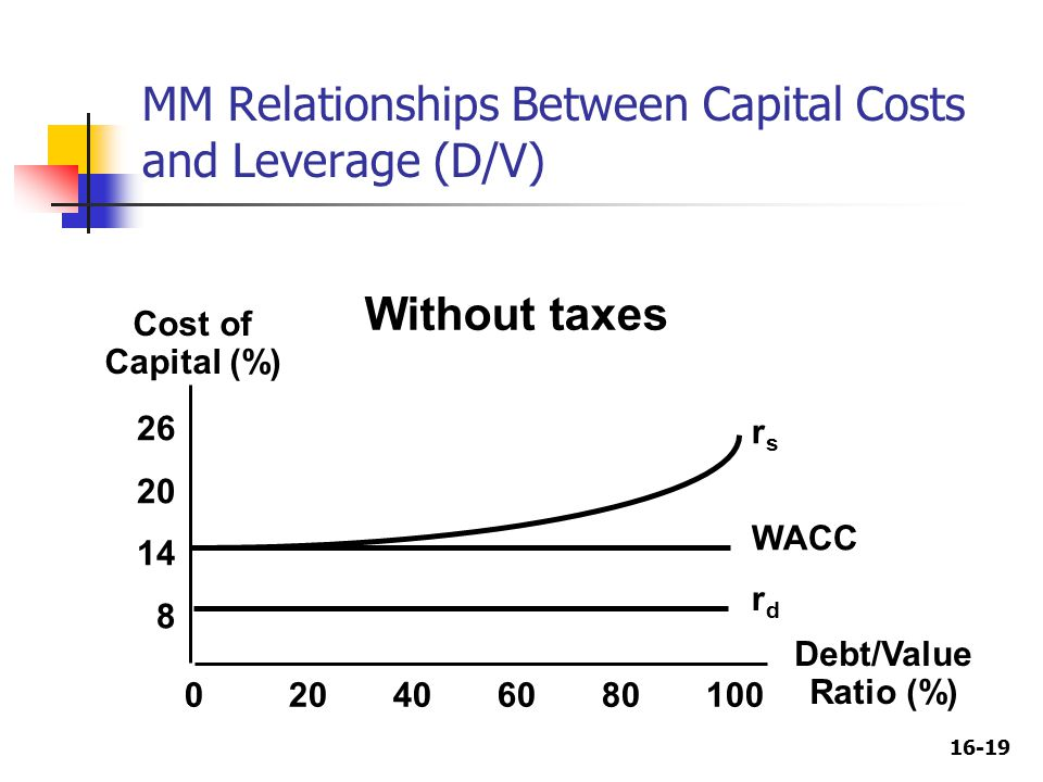 16-19 Without taxes Cost of Capital (%) 26 20 14 8 020406080100 Debt/Value Ratio (%) rsrs WACC rdrd MM Relationships Between Capital Costs and Leverage (D/V)