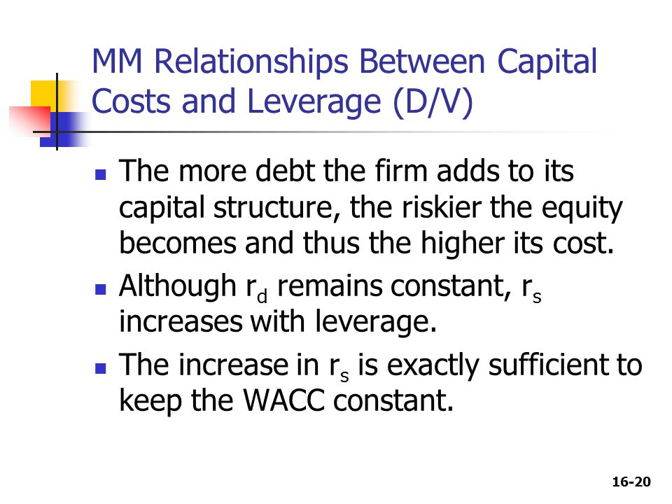 16-20 The more debt the firm adds to its capital structure, the riskier the equity becomes and thus the higher its cost.