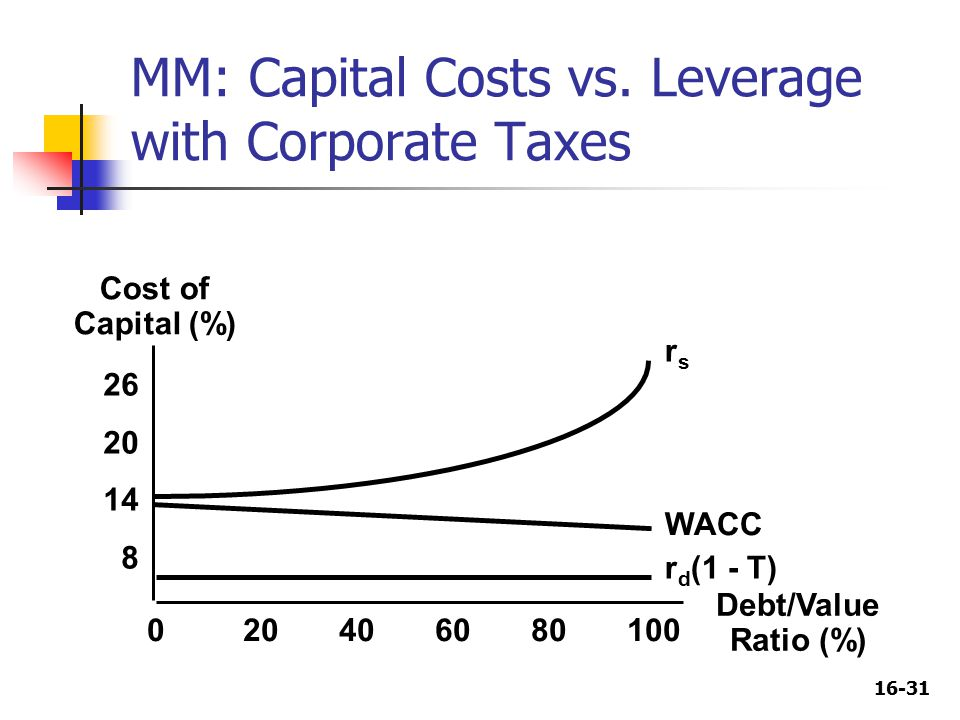 16-31 Cost of Capital (%) 26 20 14 8 020406080100 Debt/Value Ratio (%) rsrs WACC r d (1 - T) MM: Capital Costs vs.