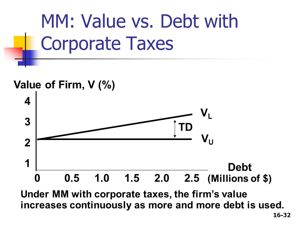 16-32 Under MM with corporate taxes, the firm's value increases continuously as more and more debt is used.