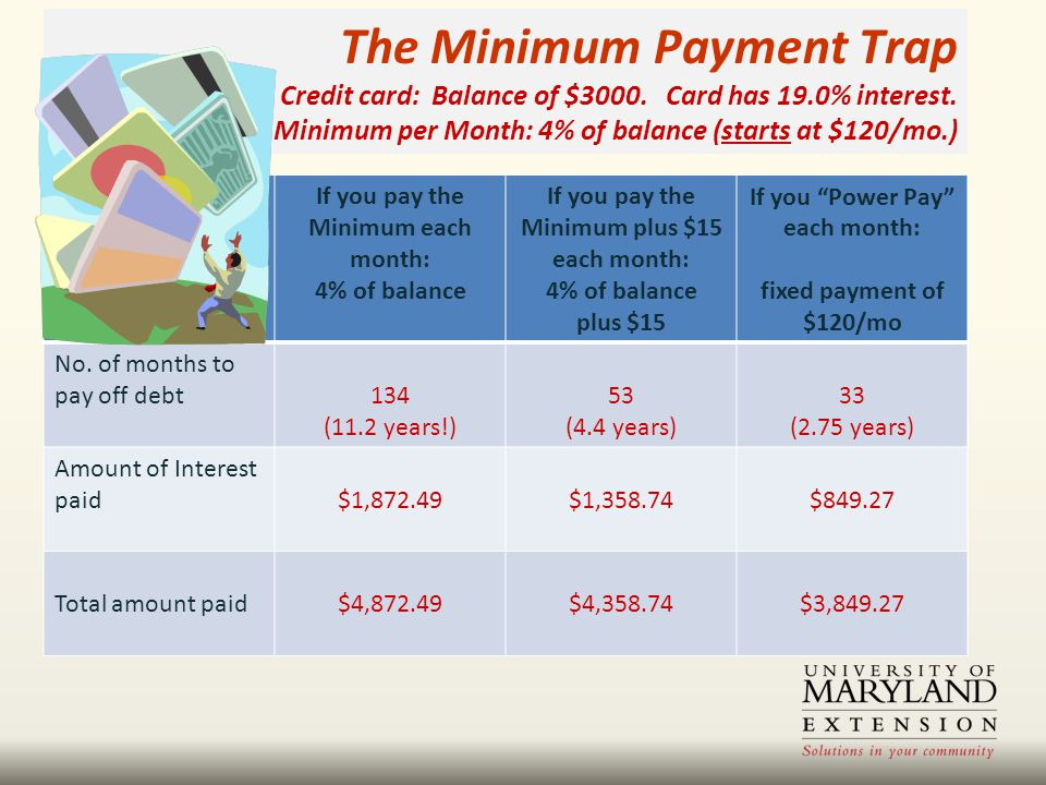 The Minimum Payment Trap Credit card: Balance of $3000.