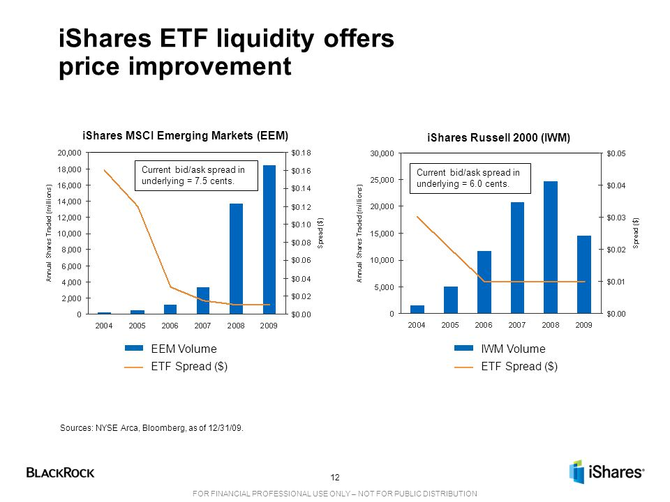 12 FOR FINANCIAL PROFESSIONAL USE ONLY – NOT FOR PUBLIC DISTRIBUTION iShares ETF liquidity offers price improvement Sources: NYSE Arca, Bloomberg, as of 12/31/09.