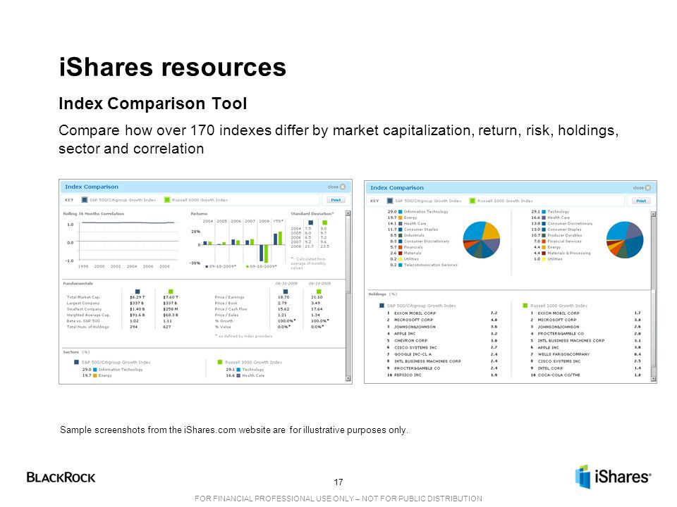 17 FOR FINANCIAL PROFESSIONAL USE ONLY – NOT FOR PUBLIC DISTRIBUTION iShares resources Index Comparison Tool Compare how over 170 indexes differ by market capitalization, return, risk, holdings, sector and correlation Sample screenshots from the iShares.com website are for illustrative purposes only.