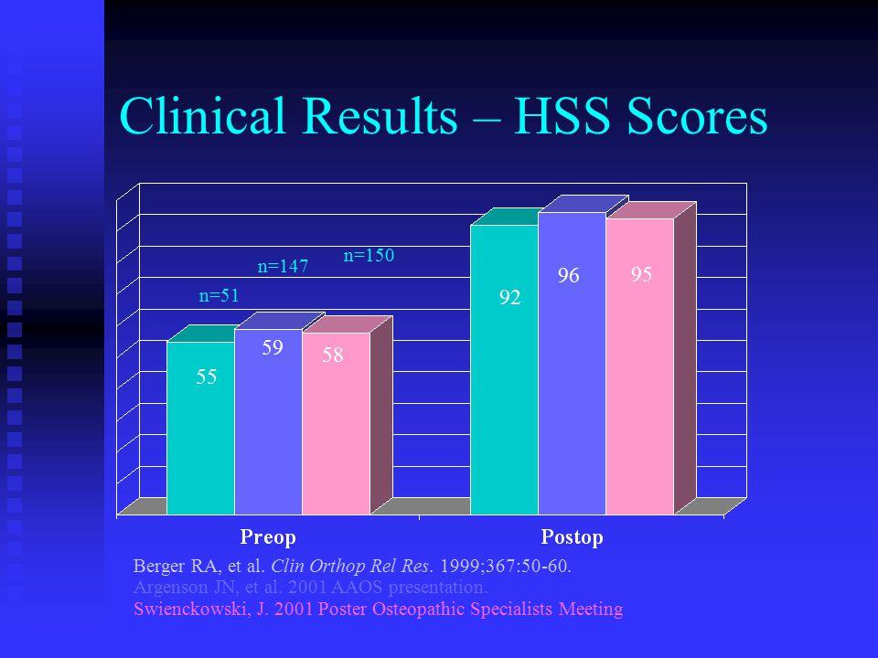 Clinical Results – HSS Scores Berger RA, et al. Clin Orthop Rel Res.