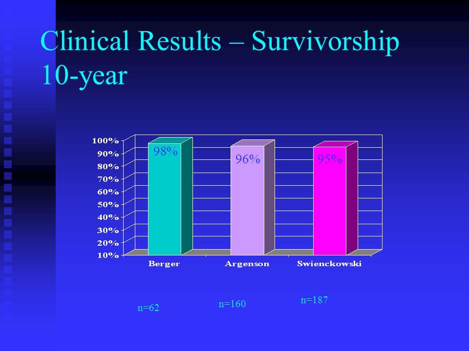 Clinical Results – Survivorship 10-year 98% 96%95% n=62 n=160 n=187