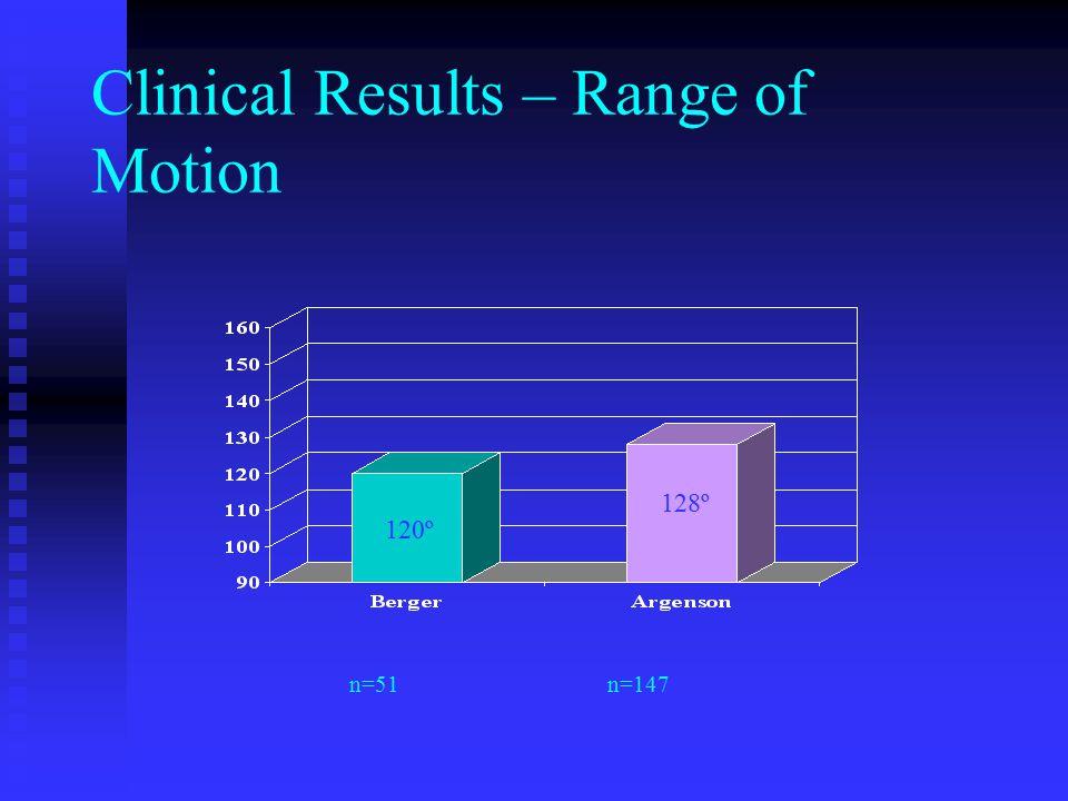 Clinical Results – Range of Motion n=51n=147 120º 128º