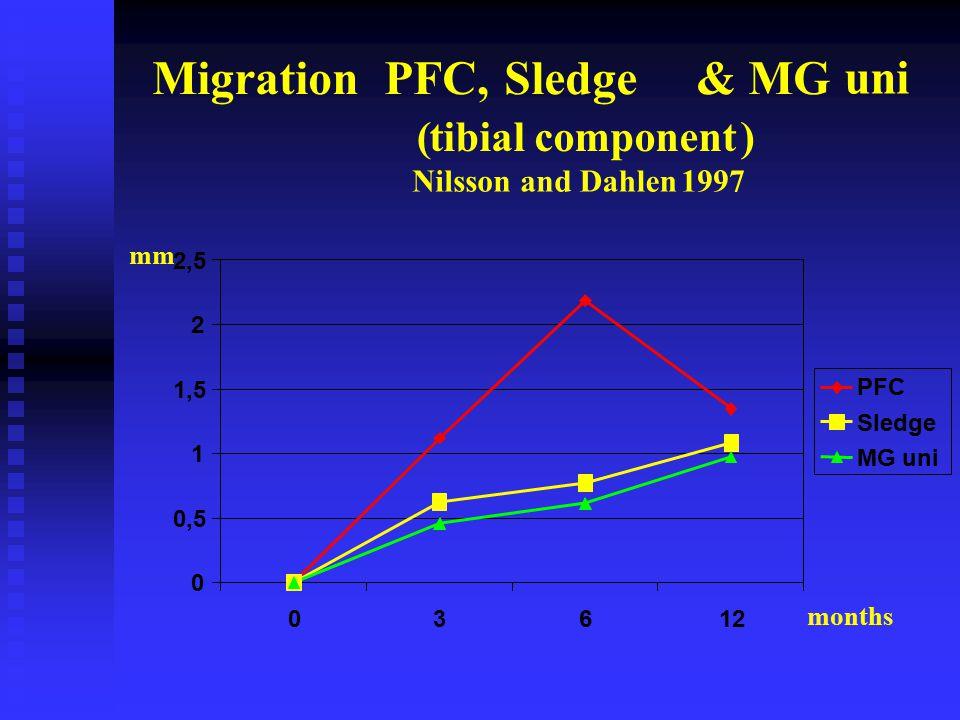 MigrationPFC,Sledge& MG uni (tibial component ) Nilsson and Dahlen 1997 0 0,5 1 1,5 2 2,5 03612 PFC Sledge MG uni mm months